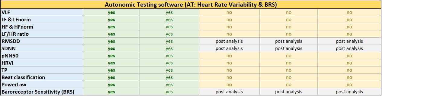Autonomic Testing (AT, HRV variability & BRS)